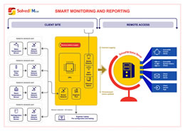 Smart monitoring works remotely to monitor your facilities