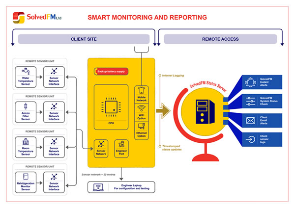 Solved Smart Monitoring is a new, simple and intuitive remote facilities management sensor system from Solved FM.